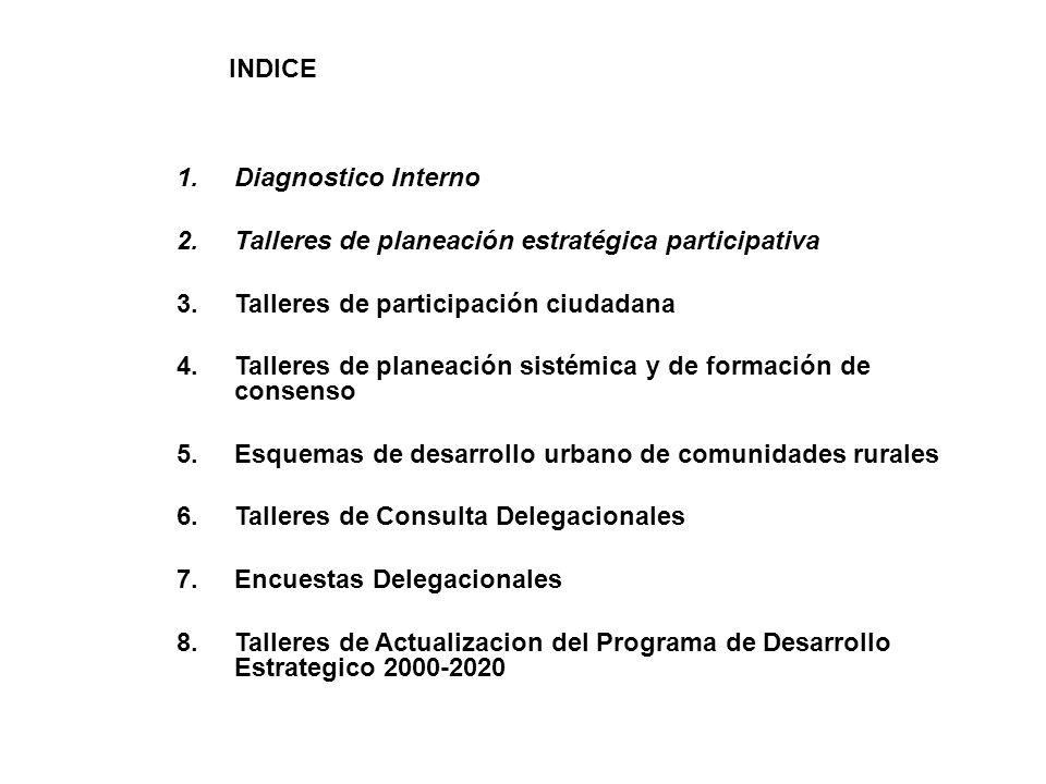 1.Diagnostico Interno 2.Talleres de planeación estratégica participativa 3.Talleres de participación ciudadana 4.Talleres de planeación sistémica y de