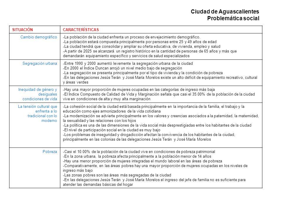 Ciudad de Aguascalientes Problemática social SITUACIÓNCARACTERÍSTICAS Cambio demográfico - La población de la ciudad enfrenta un proceso de envejecimi
