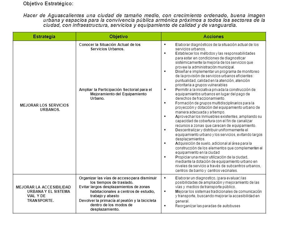 EstrategiaObjetivoAcciones MEJORAR LOS SERVICIOS URBANOS. Conocer la Situación Actual de los Servicios Urbanos. Ampliar la Participación Sectorial par
