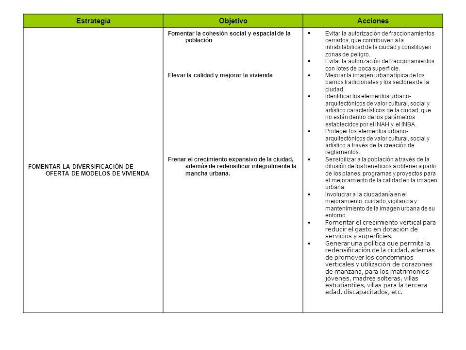 EstrategiaObjetivoAcciones FOMENTAR LA DIVERSIFICACIÓN DE OFERTA DE MODELOS DE VIVIENDA Fomentar la cohesión social y espacial de la población Elevar