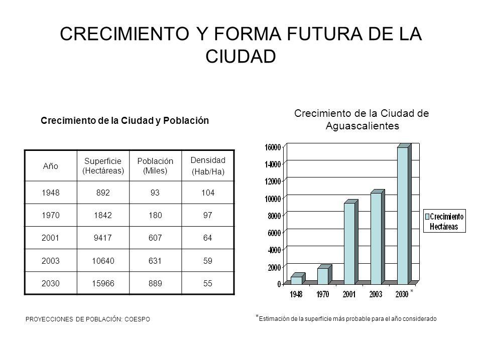 Crecimiento de la Ciudad de Aguascalientes Estimación de la superficie más probable para el año considerado * * Año Superficie (Hectáreas) Población (