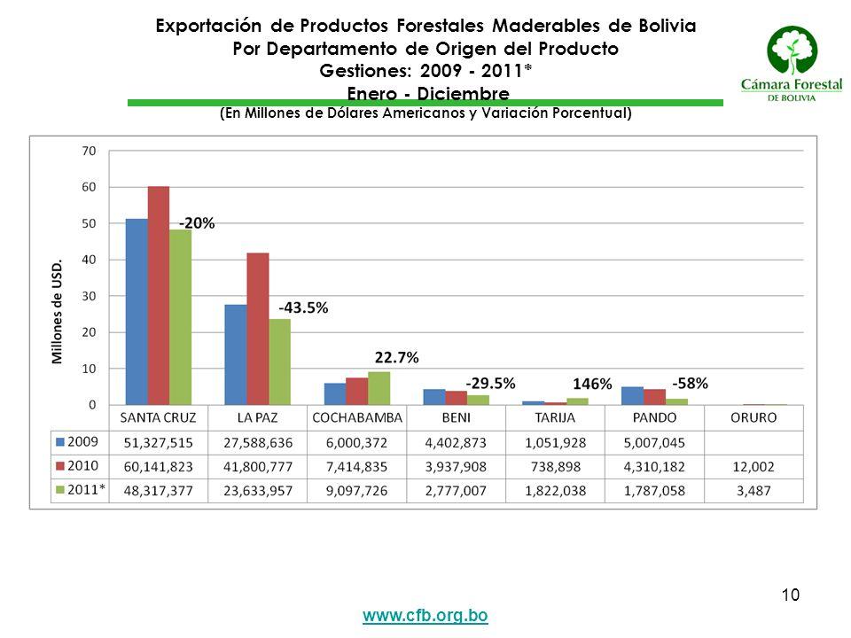www.cfb.org.bo 10 Exportación de Productos Forestales Maderables de Bolivia Por Departamento de Origen del Producto Gestiones: 2009 - 2011* Enero - Di