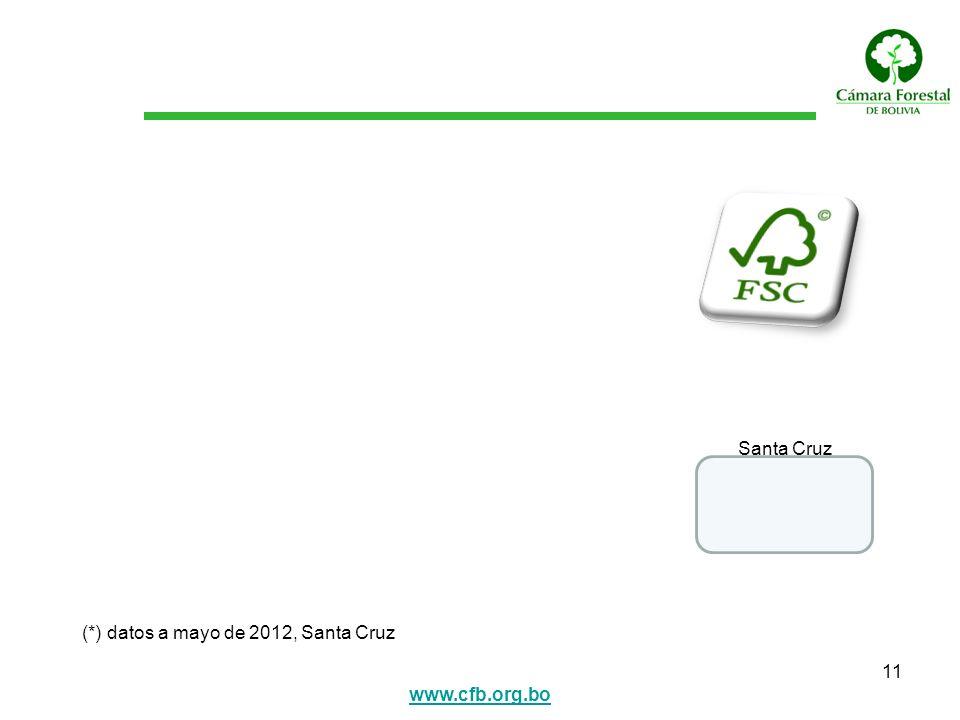 www.cfb.org.bo 11 Santa Cruz (*) datos a mayo de 2012, Santa Cruz