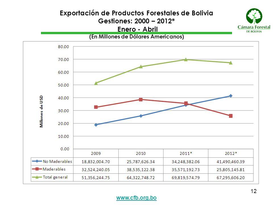 www.cfb.org.bo 12 Exportación de Productos Forestales de Bolivia Gestiones: 2000 – 2012* Enero - Abril (En Millones de Dólares Americanos)