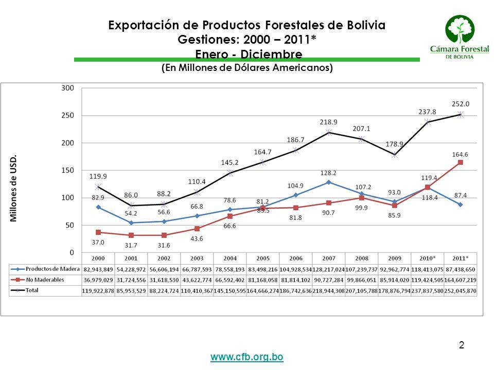 www.cfb.org.bo 3 Variación porcentual de la Exportación de Productos Forestales de Bolivia Gestiones: 2000 – 2011* Enero - Diciembre (En %)