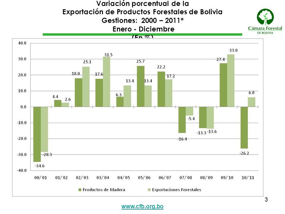 www.cfb.org.bo 4 Exportación de Productos Forestales Maderables de Bolivia Por Grado de Elaboración Gestiones: 2000 – 2011* Enero - Diciembre (En Millones de Dólares Americanos)