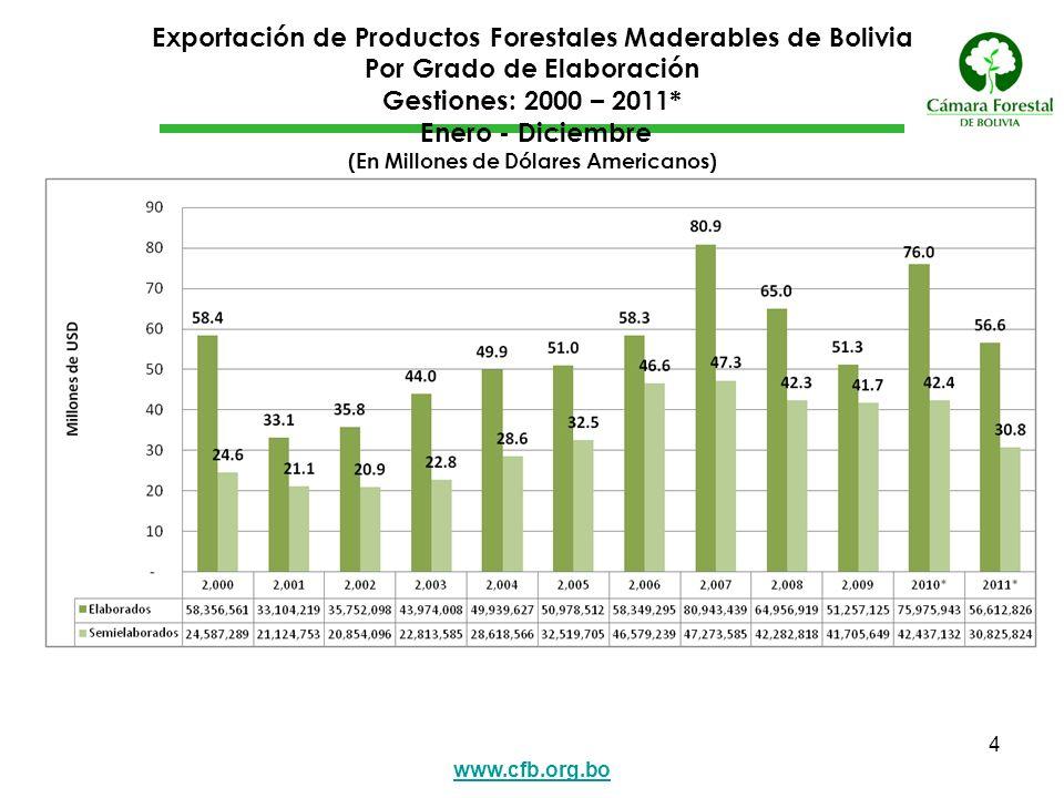 www.cfb.org.bo 4 Exportación de Productos Forestales Maderables de Bolivia Por Grado de Elaboración Gestiones: 2000 – 2011* Enero - Diciembre (En Mill