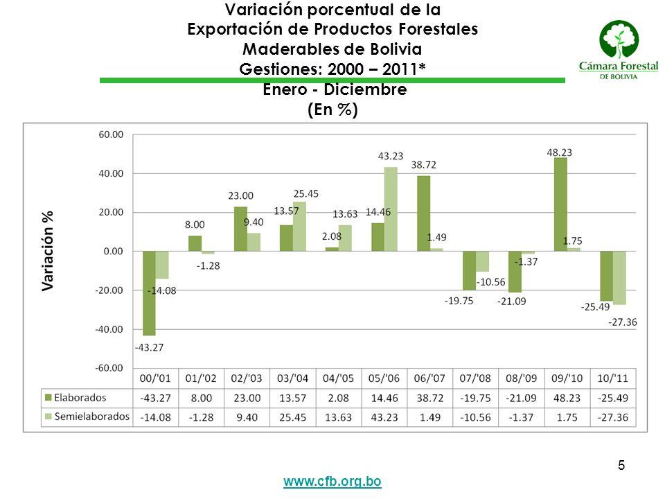www.cfb.org.bo 6 Exportación de Productos Forestales Maderables de Bolivia Por Continente o Zona Económica Gestiones: 2009 - 2011* Enero - Diciembre (En Millones de Dólares Americanos y Variación Porcentual)