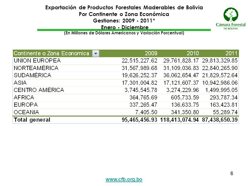 www.cfb.org.bo 6 Exportación de Productos Forestales Maderables de Bolivia Por Continente o Zona Económica Gestiones: 2009 - 2011* Enero - Diciembre (