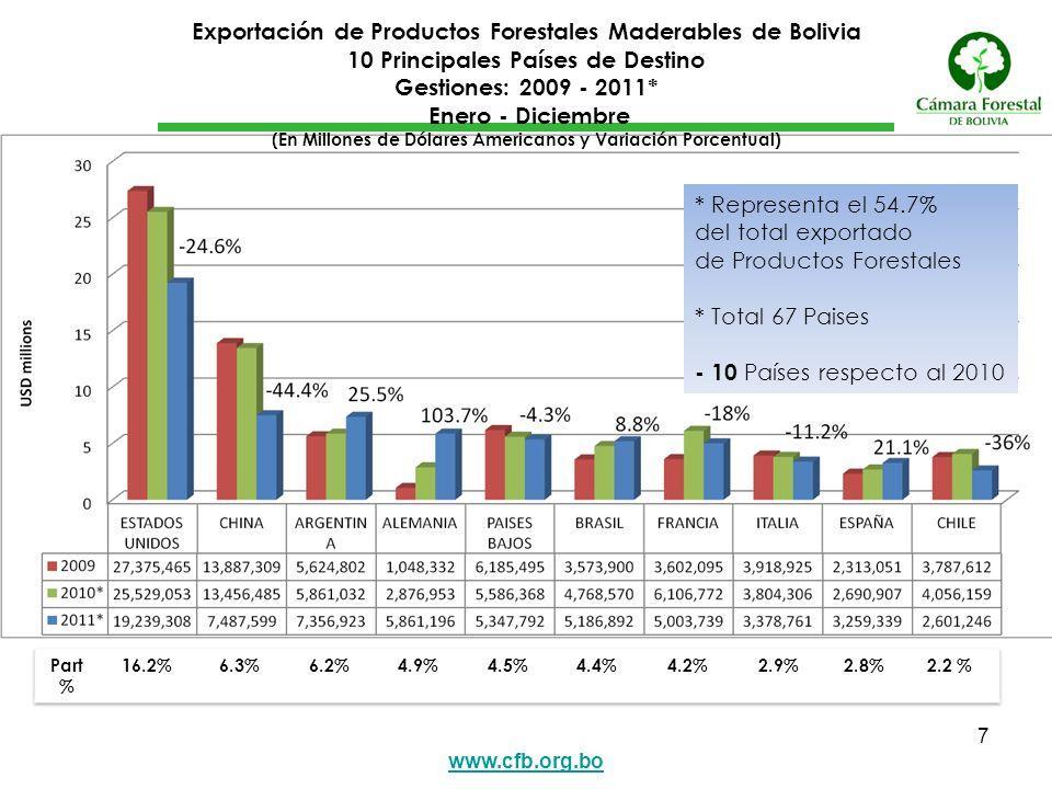 www.cfb.org.bo 7 Exportación de Productos Forestales Maderables de Bolivia 10 Principales Países de Destino Gestiones: 2009 - 2011* Enero - Diciembre