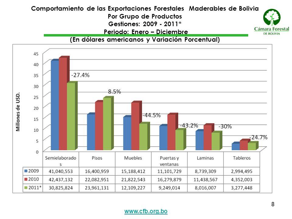 www.cfb.org.bo 9 Exportación de Productos Forestales Maderables de Bolivia 10 Principales Países de Destino y Grupo de Productos Gestión: 2011* Enero - Diciembre (En Millones de Dólares Americanos y Participación Porcentual)