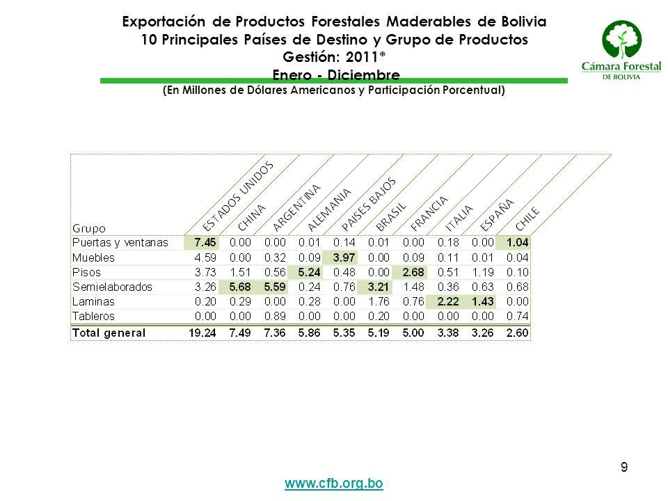 www.cfb.org.bo 9 Exportación de Productos Forestales Maderables de Bolivia 10 Principales Países de Destino y Grupo de Productos Gestión: 2011* Enero