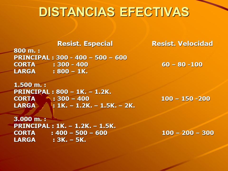 DISTANCIAS EFECTIVAS Resist. Especial Resist. Velocidad Resist. Especial Resist. Velocidad 800 m. : PRINCIPAL : 300 - 400 – 500 – 600 CORTA : 300 - 40