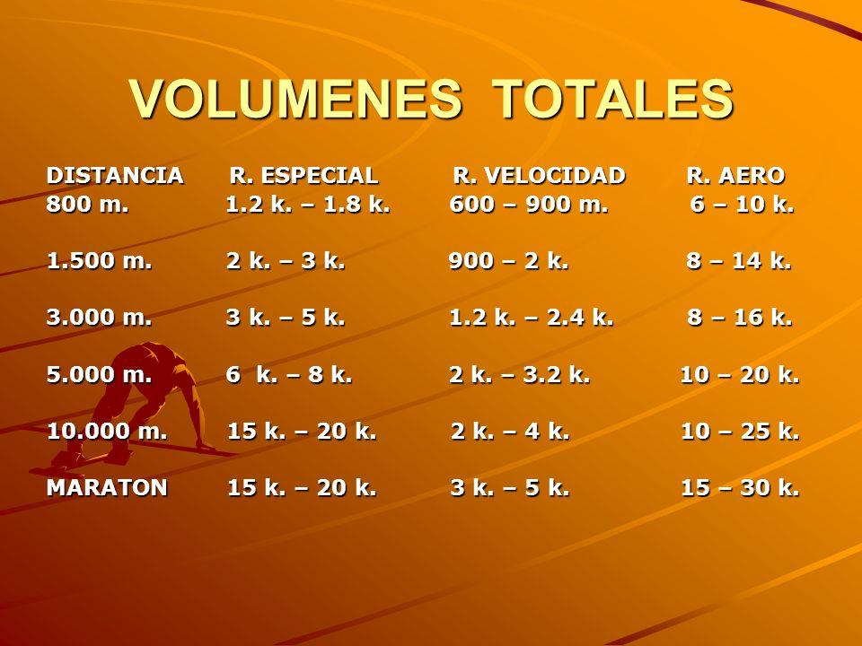 VOLUMENES TOTALES DISTANCIA R. ESPECIAL R. VELOCIDAD R. AERO 800 m. 1.2 k. – 1.8 k. 600 – 900 m. 6 – 10 k. 1.500 m. 2 k. – 3 k. 900 – 2 k. 8 – 14 k. 3
