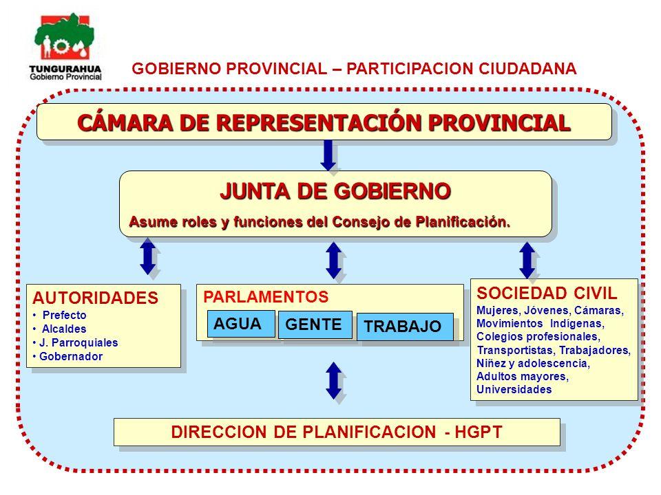 GOBIERNO PROVINCIAL – PARTICIPACION CIUDADANA CÁMARA DE REPRESENTACIÓN PROVINCIAL DIRECCION DE PLANIFICACION - HGPT AUTORIDADES Prefecto Alcaldes J. P