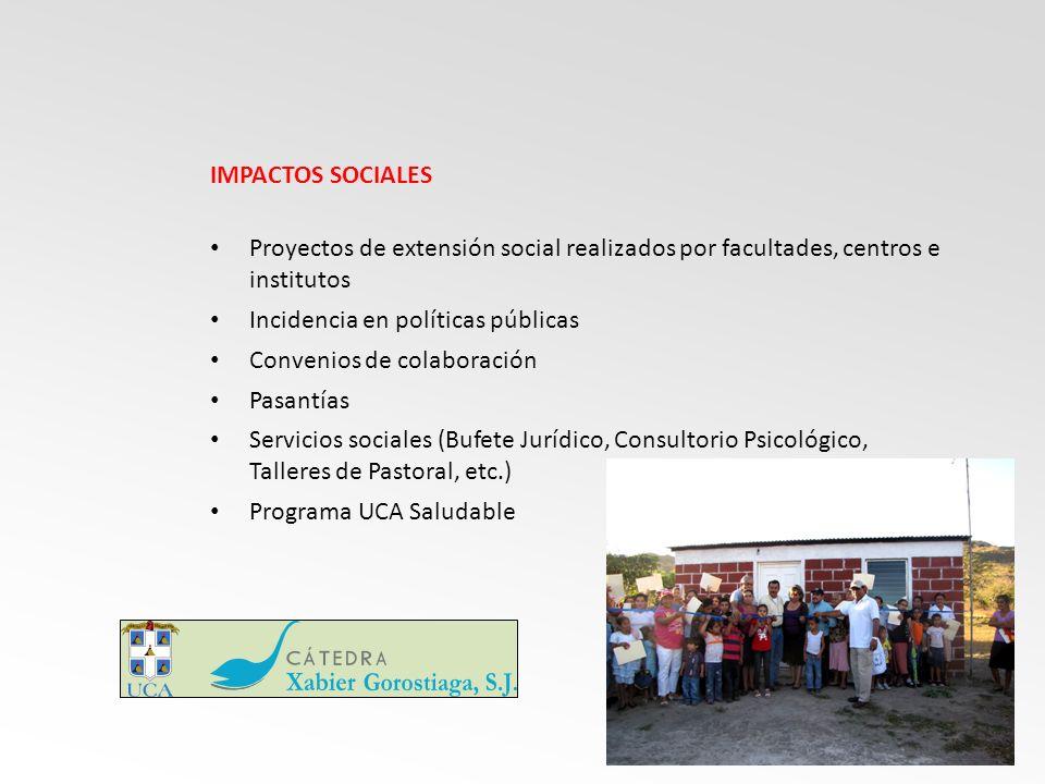 IMPACTOS SOCIALES Proyectos de extensión social realizados por facultades, centros e institutos Incidencia en políticas públicas Convenios de colaboración Pasantías Servicios sociales (Bufete Jurídico, Consultorio Psicológico, Talleres de Pastoral, etc.) Programa UCA Saludable