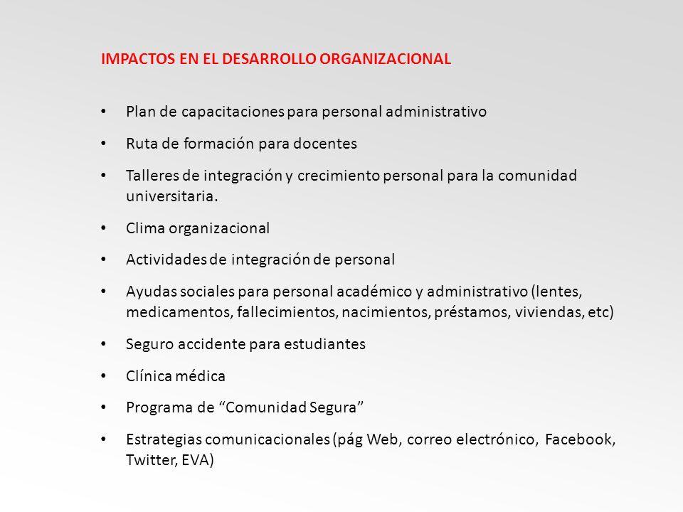 IMPACTOS EN EL DESARROLLO ORGANIZACIONAL Plan de capacitaciones para personal administrativo Ruta de formación para docentes Talleres de integración y