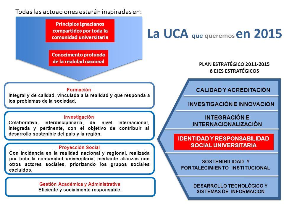 La UCA que queremos en 2015 Todas las actuaciones estarán inspiradas en: Principios ignacianos compartidos por toda la comunidad universitaria Conocim