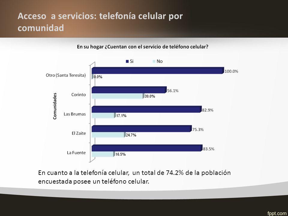 Acceso a servicios: telefonía celular por comunidad En cuanto a la telefonía celular, un total de 74.2% de la población encuestada posee un teléfono celular.