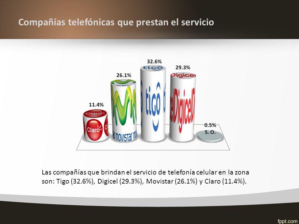 Compañías telefónicas que prestan el servicio Las compañías que brindan el servicio de telefonía celular en la zona son: Tigo (32.6%), Digicel (29.3%), Movistar (26.1%) y Claro (11.4%).