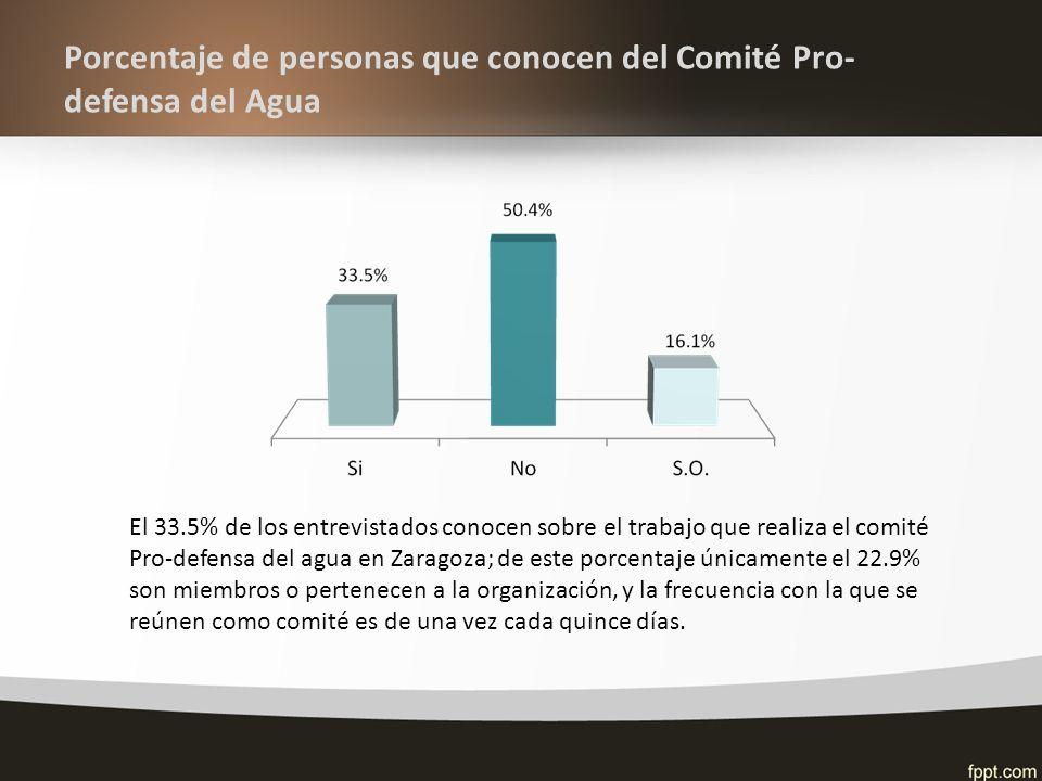 Porcentaje de personas que conocen del Comité Pro- defensa del Agua El 33.5% de los entrevistados conocen sobre el trabajo que realiza el comité Pro-defensa del agua en Zaragoza; de este porcentaje únicamente el 22.9% son miembros o pertenecen a la organización, y la frecuencia con la que se reúnen como comité es de una vez cada quince días.