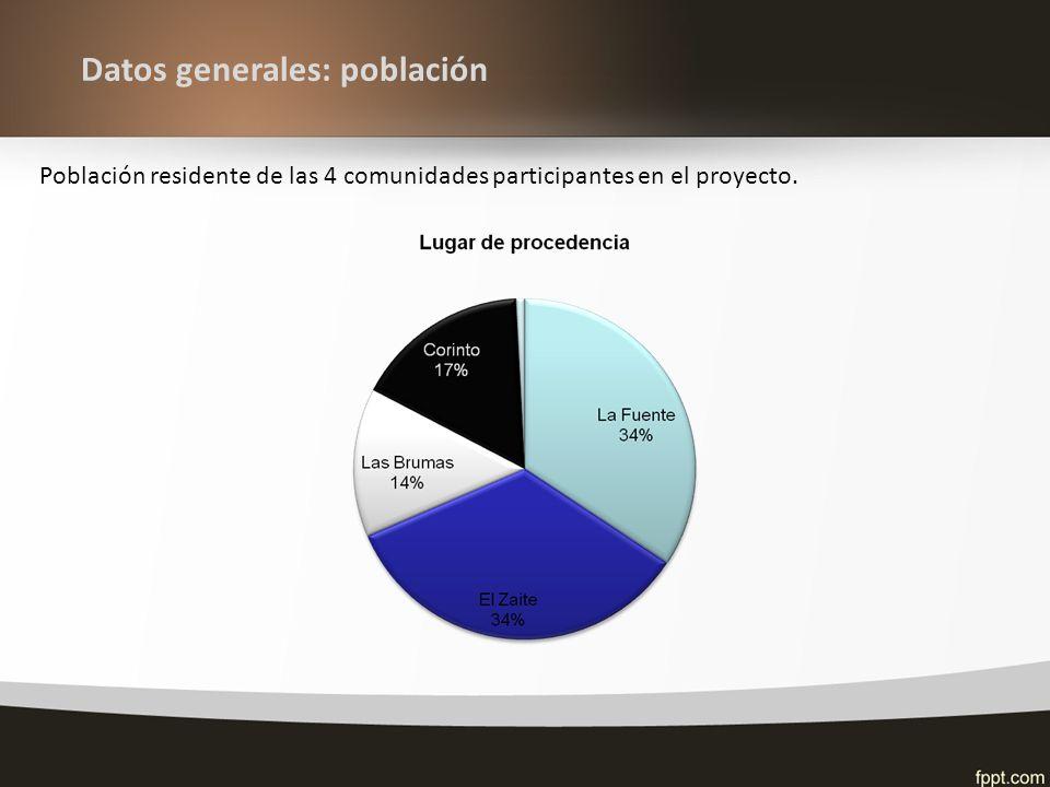 Datos generales: población Población residente de las 4 comunidades participantes en el proyecto.