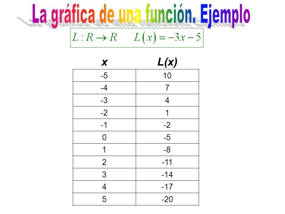 xL(x) -510 -47 -34 -21 -2 0-5 1-8 2-11 3-14 4-17 5-20