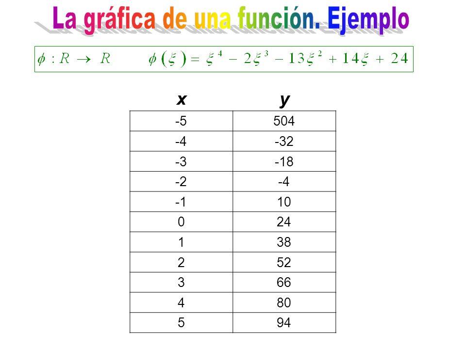 xy -5504 -4-32 -3-18 -2-4 10 024 138 252 366 480 594