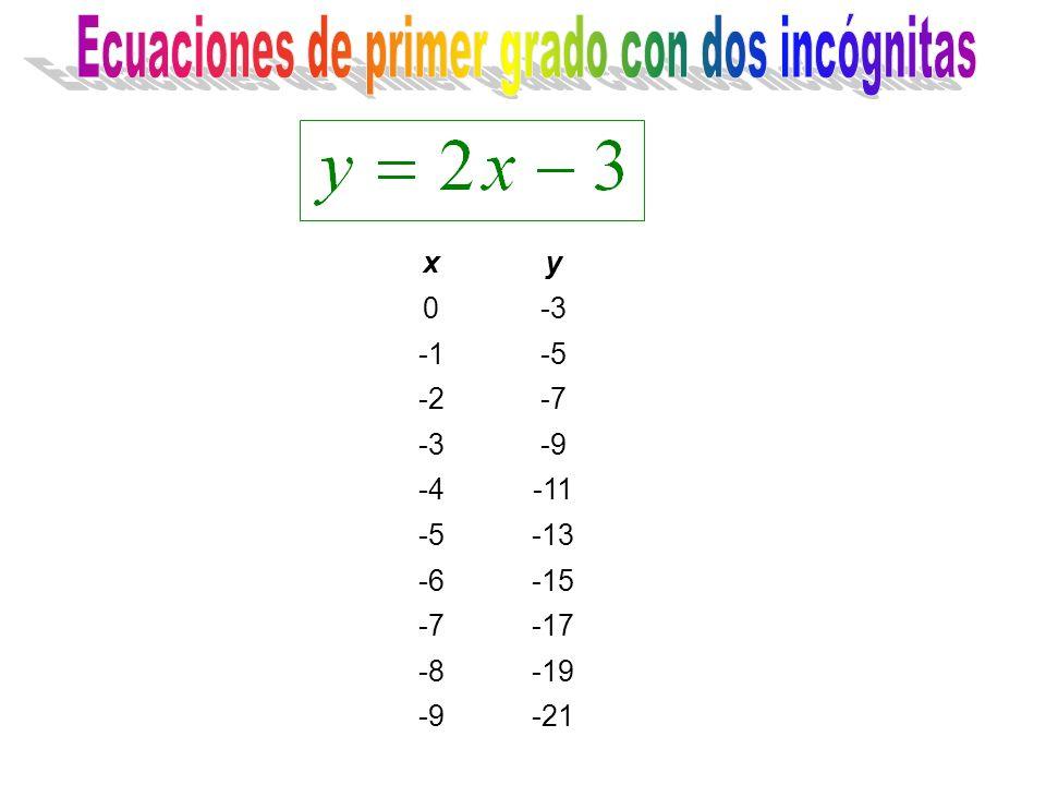 xy 0-3 -5 -2-7 -3-9 -4-11 -5-13 -6-15 -7-17 -8-19 -9-21