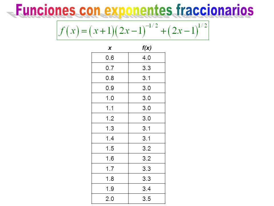 xf(x) 0.64.0 0.73.3 0.83.1 0.93.0 1.03.0 1.13.0 1.23.0 1.33.1 1.43.1 1.53.2 1.63.2 1.73.3 1.83.3 1.93.4 2.03.5