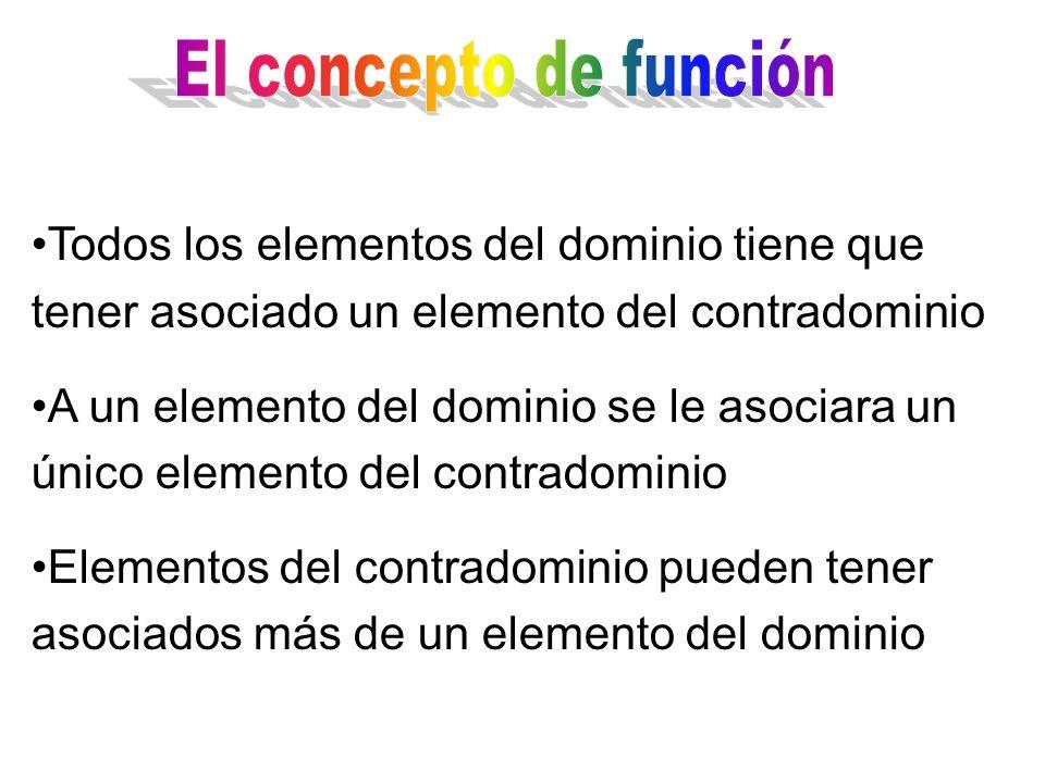 Todos los elementos del dominio tiene que tener asociado un elemento del contradominio A un elemento del dominio se le asociara un único elemento del