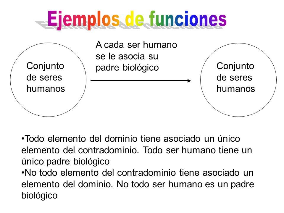A cada ser humano se le asocia su padre biológico Todo elemento del dominio tiene asociado un único elemento del contradominio. Todo ser humano tiene