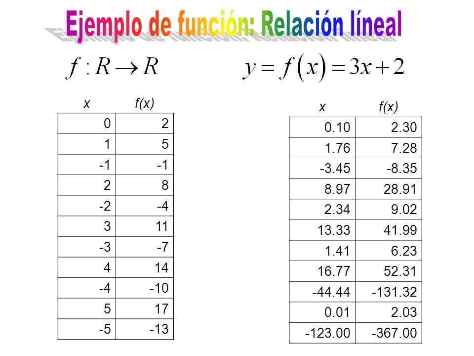 xf(x) 02 15 28 -2-4 311 -3-7 414 -4-10 517 -5-13 xf(x) 0.102.30 1.767.28 -3.45-8.35 8.9728.91 2.349.02 13.3341.99 1.416.23 16.7752.31 -44.44-131.32 0.