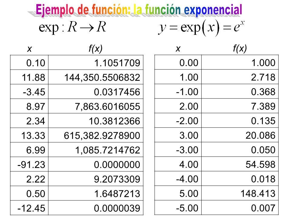 xf(x) 0.101.1051709 11.88144,350.5506832 -3.450.0317456 8.977,863.6016055 2.3410.3812366 13.33615,382.9278900 6.991,085.7214762 -91.230.0000000 2.229.