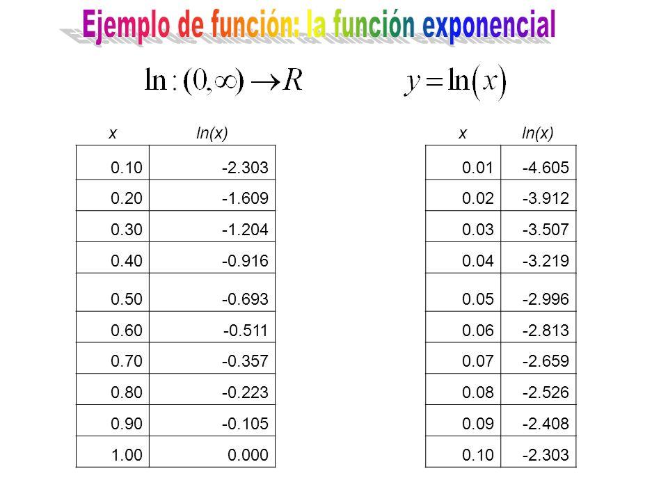 xln(x)x 0.10-2.3030.01-4.605 0.20-1.6090.02-3.912 0.30-1.2040.03-3.507 0.40-0.9160.04-3.219 0.50-0.6930.05-2.996 0.60-0.5110.06-2.813 0.70-0.3570.07-2