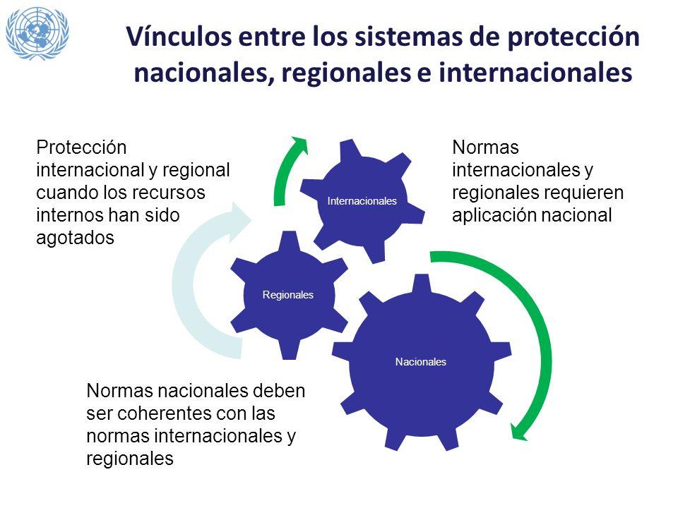 Nacionales Regionales Internacionales Protección internacional y regional cuando los recursos internos han sido agotados Normas internacionales y regi