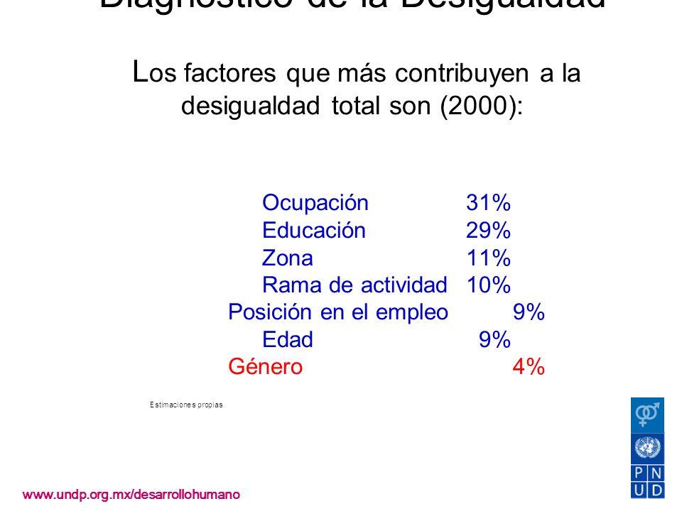 Diagnóstico de la Desigualdad L os factores que más contribuyen a la desigualdad total son (2000): Ocupación31% Educación29% Zona11% Rama de actividad