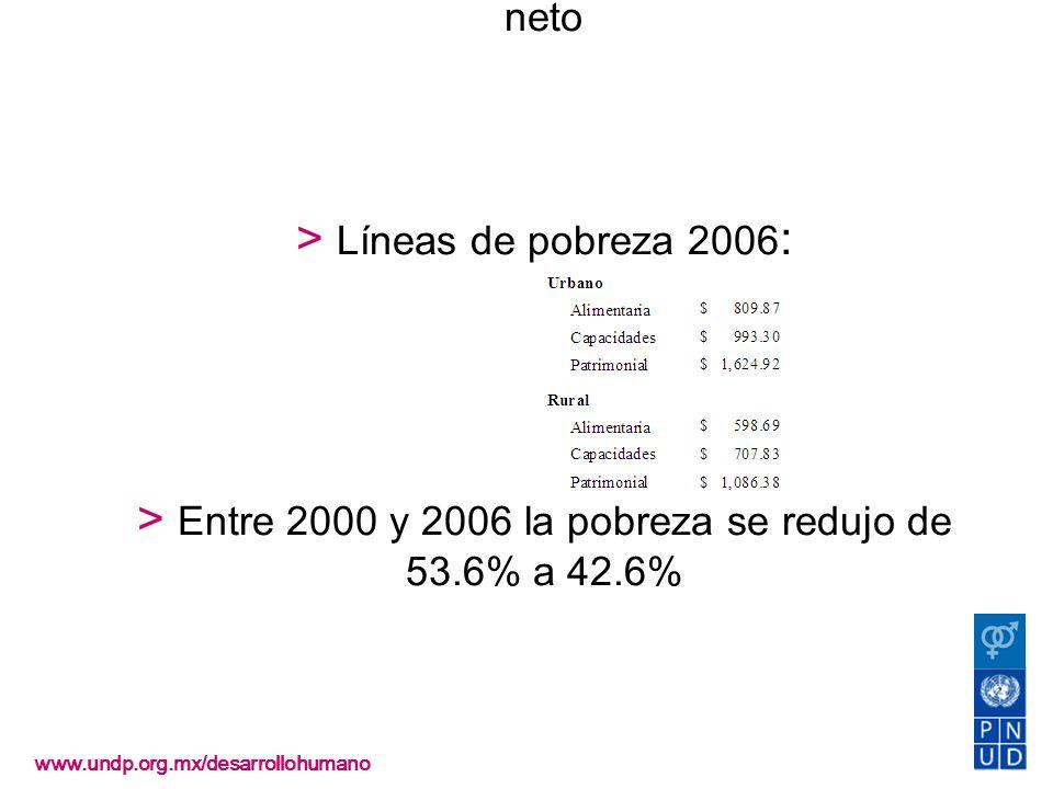 Pobreza > CONEVAL la identifica a partir del ingreso neto > Líneas de pobreza 2006 : > Entre 2000 y 2006 la pobreza se redujo de 53.6% a 42.6% www.und