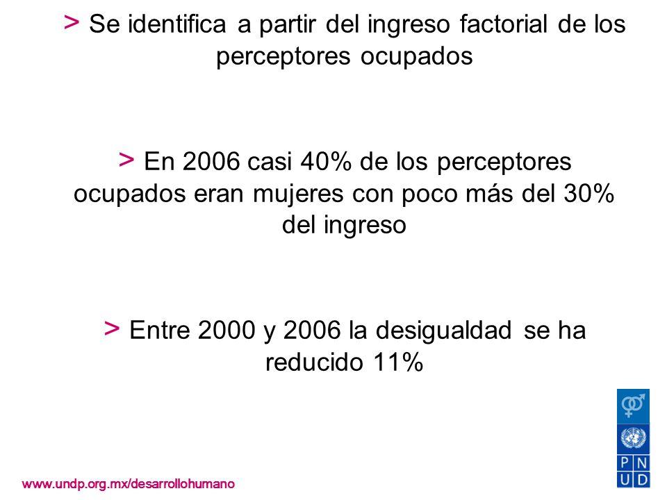 Desigualdad > Se identifica a partir del ingreso factorial de los perceptores ocupados > En 2006 casi 40% de los perceptores ocupados eran mujeres con