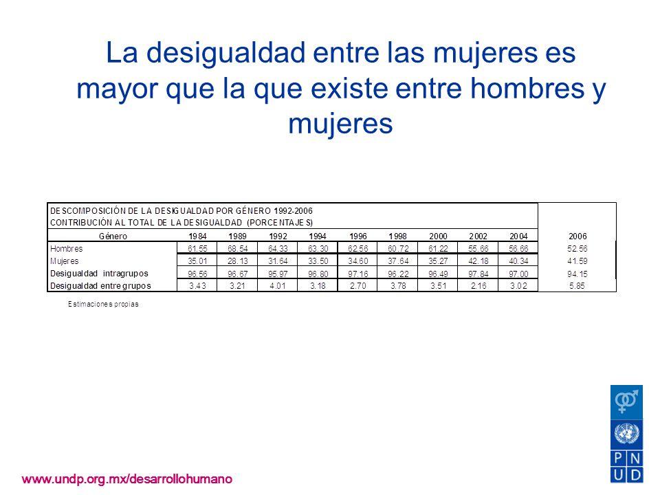 www.undp.org.mx/desarrollohumano La desigualdad entre las mujeres es mayor que la que existe entre hombres y mujeres