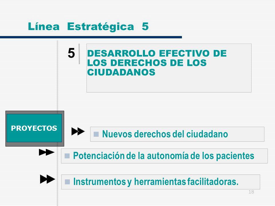 18 5 DESARROLLO EFECTIVO DELOS DERECHOS DE LOSCIUDADANOS Línea Estratégica 5 PROYECTOS Nuevos derechos del ciudadano Potenciación de la autonomía de l