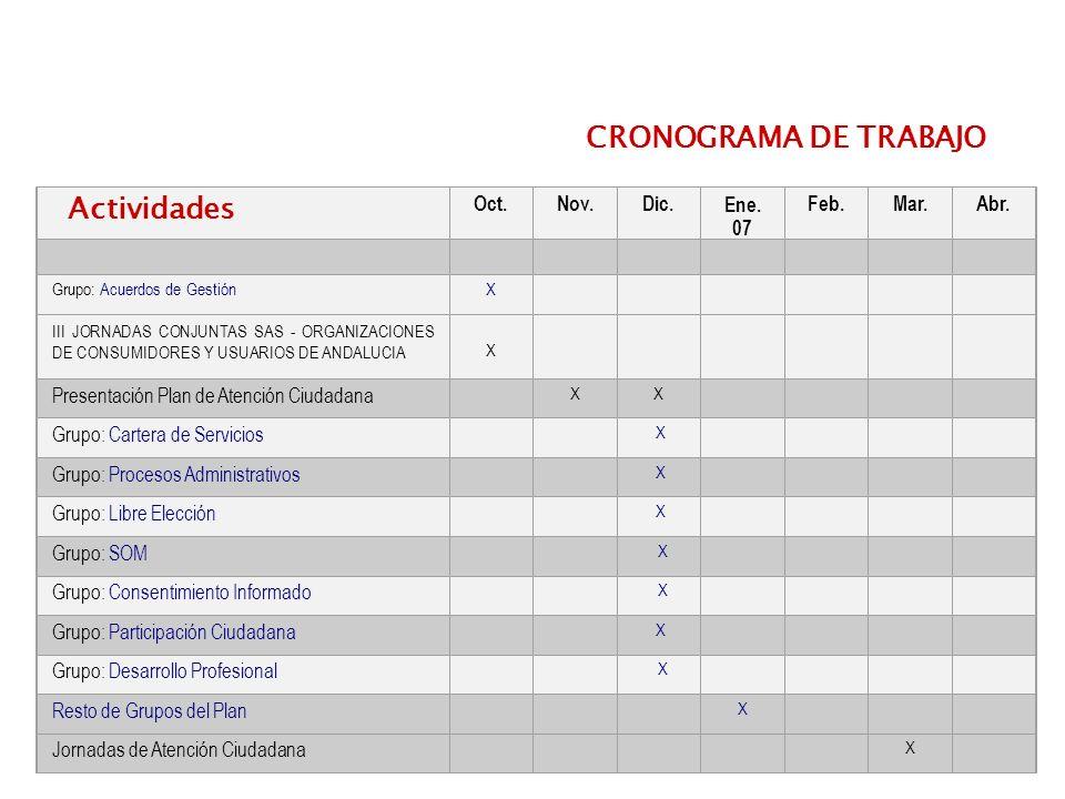 25 Oct.Nov.Dic.Ene. 07 Feb.Mar.Abr. Grupo: Acuerdos de GestiónX III JORNADAS CONJUNTAS SAS - ORGANIZACIONES DE CONSUMIDORES Y USUARIOS DE ANDALUCIA X