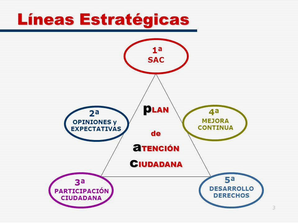 3 Líneas Estratégicas p LAN de a TENCIÓN c IUDADANA 1ª SAC 2ª OPINIONES y EXPECTATIVAS 3ª PARTICIPACIÓN CIUDADANA 4ª MEJORA CONTINUA 5ª DESARROLLO DER