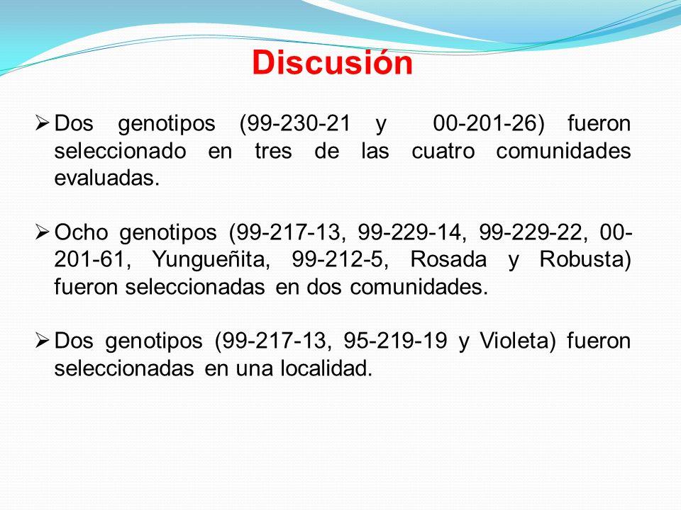 Discusión Dos genotipos (99-230-21 y 00-201-26) fueron seleccionado en tres de las cuatro comunidades evaluadas.