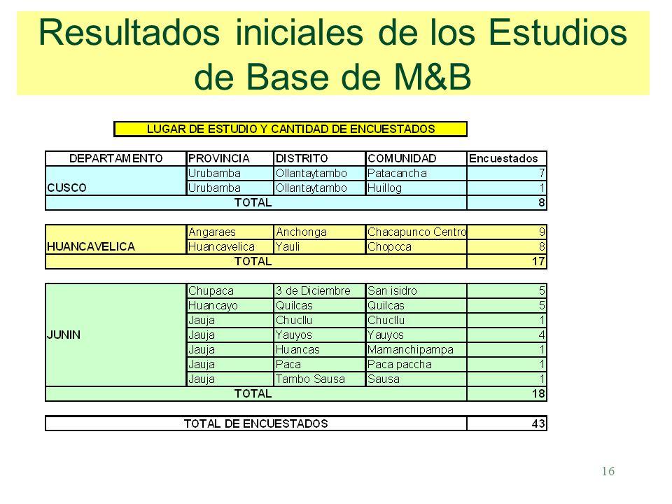 16 Resultados iniciales de los Estudios de Base de M&B