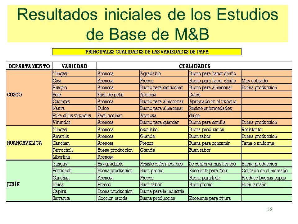 18 Resultados iniciales de los Estudios de Base de M&B