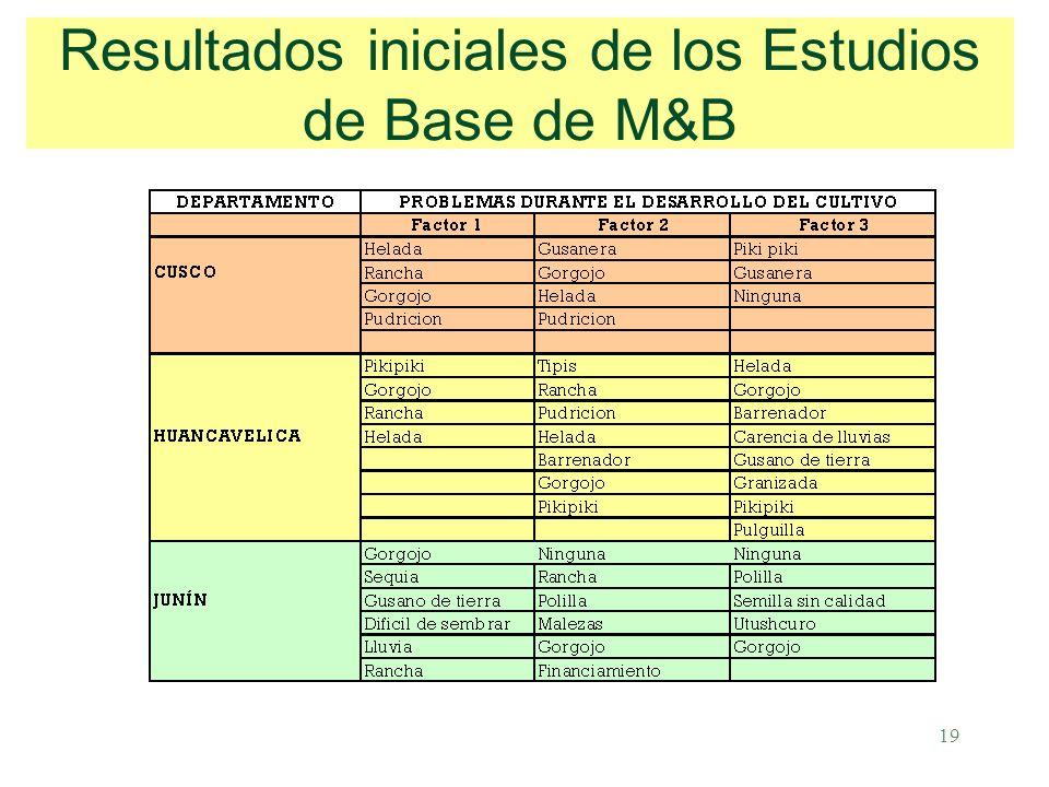 19 Resultados iniciales de los Estudios de Base de M&B