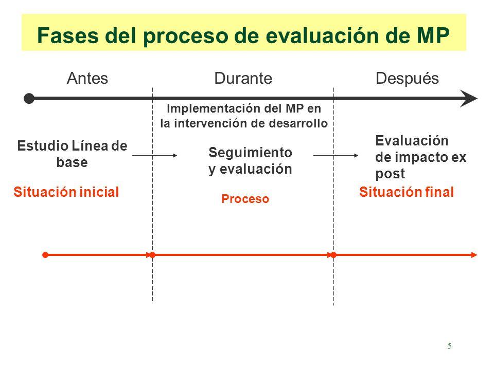 5 Fases del proceso de evaluación de MP Estudio Línea de base Evaluación de impacto ex post Situación inicialSituación final AntesDuranteDespués Seguimiento y evaluación Implementación del MP en la intervención de desarrollo Proceso