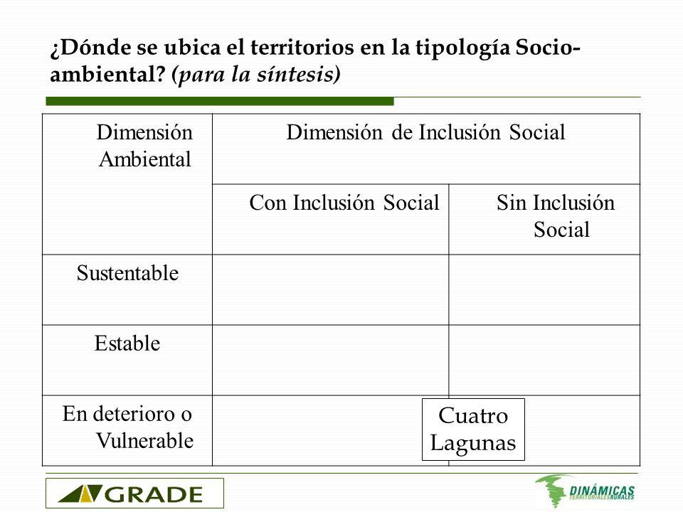¿Dónde se ubica el territorios en la tipología Socio- ambiental? (para la síntesis) Dimensión Ambiental Dimensión de Inclusión Social Con Inclusión So
