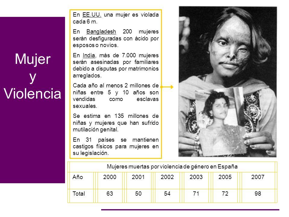 Mujer y Violencia Mujeres muertas por violencia de género en España Año200020012002200320052007 Total635054717298 En EE.UU. una mujer es violada cada
